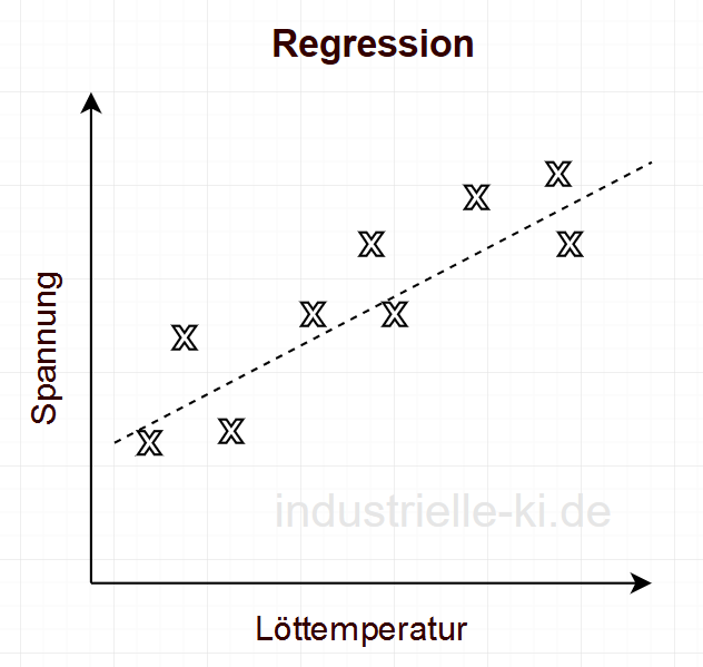 Read more about the article Supervised Learning – Machine Learning bei bekannter Aufgabe und Lösung