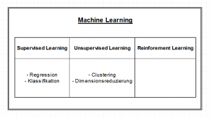 Read more about the article Was ist Machine Learning – Ein erster Überblick