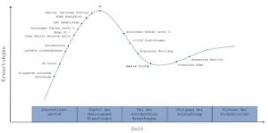 Read more about the article Weiterentwickelung ist entscheidend – nur wohin? Orientierung am Hype Cycle