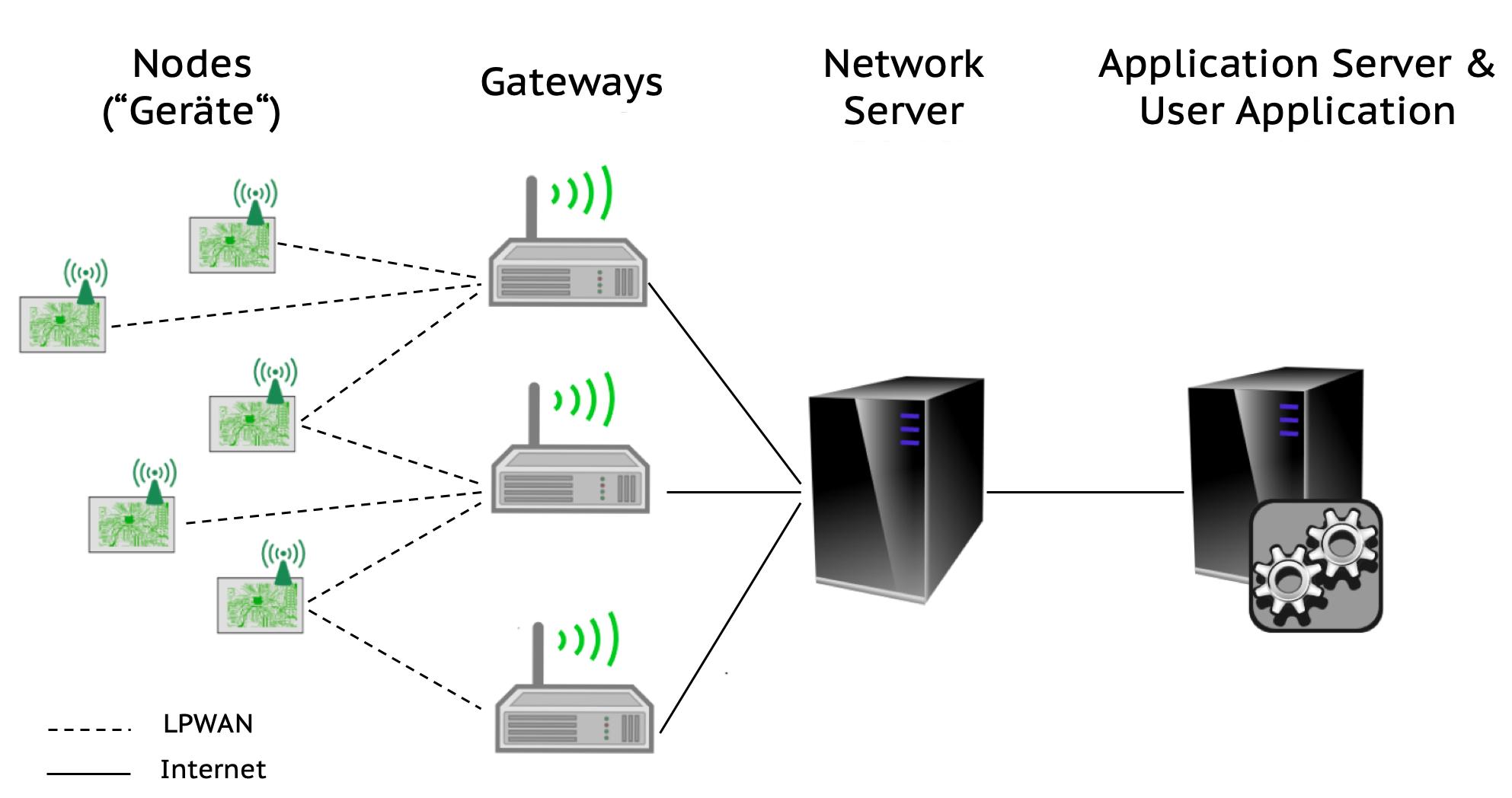 Read more about the article Internet der Dinge über LPWAN – Anwendungen, Funktionsweise und Anbieter für das Funken im Fernbereich